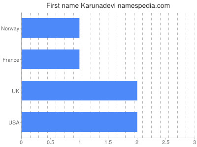 Given name Karunadevi