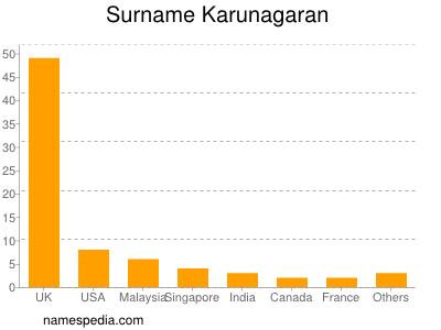 Surname Karunagaran
