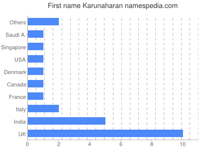 Given name Karunaharan