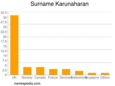 Surname Karunaharan