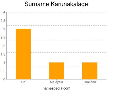 Surname Karunakalage