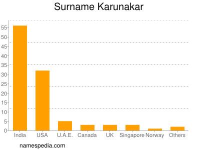Surname Karunakar