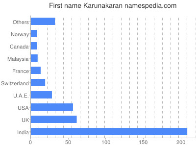 Given name Karunakaran