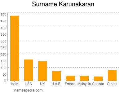 Surname Karunakaran
