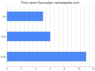 Given name Karunaker