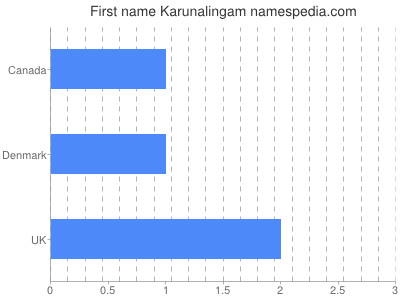 Given name Karunalingam