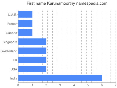 Given name Karunamoorthy