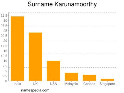 Surname Karunamoorthy