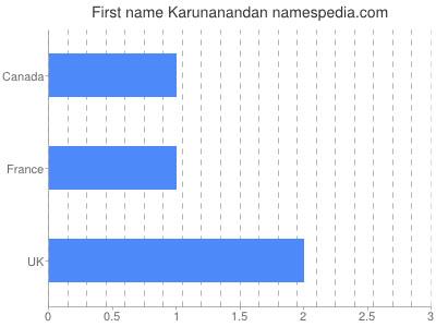 Given name Karunanandan