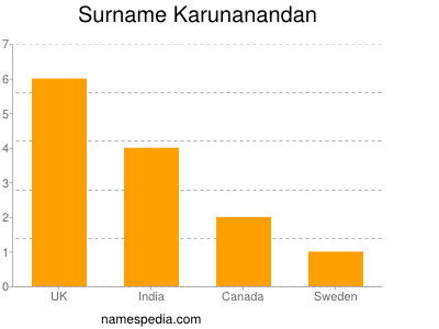 Surname Karunanandan