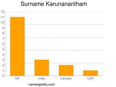 Surname Karunanantham