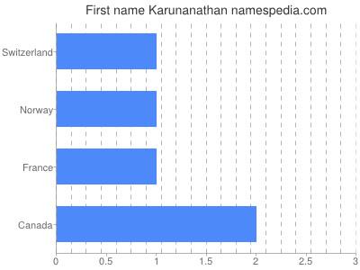 Given name Karunanathan