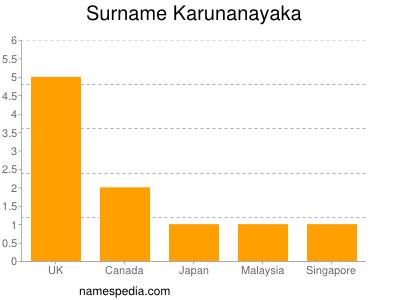 Surname Karunanayaka