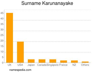 Surname Karunanayake