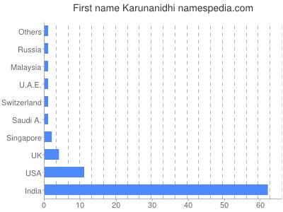 Given name Karunanidhi