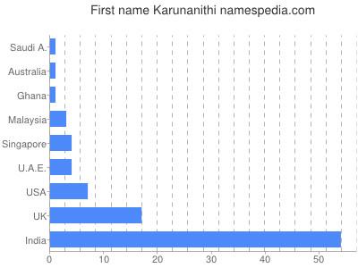 Given name Karunanithi