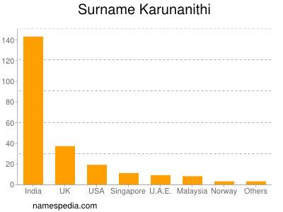 Surname Karunanithi