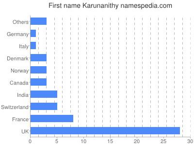 Given name Karunanithy