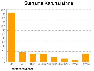 Surname Karunarathna