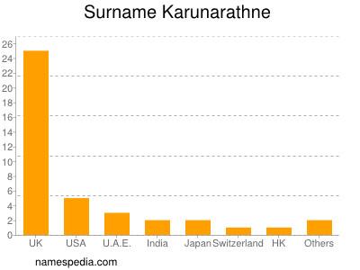 Surname Karunarathne