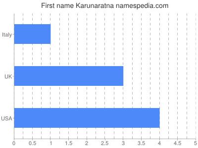 Given name Karunaratna