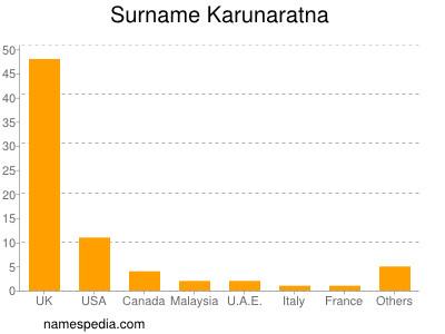 Surname Karunaratna