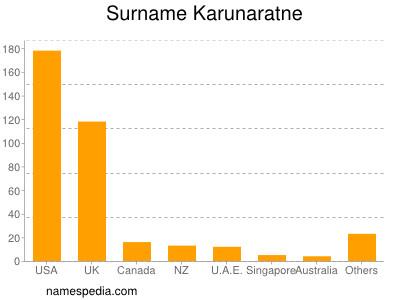 Surname Karunaratne