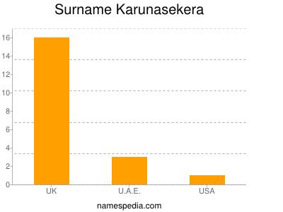 Surname Karunasekera