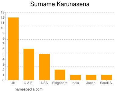 Surname Karunasena