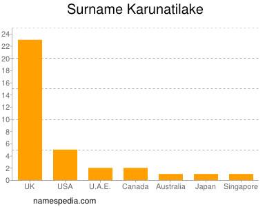 Familiennamen Karunatilake