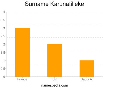 Surname Karunatilleke