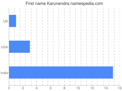Given name Karunendra