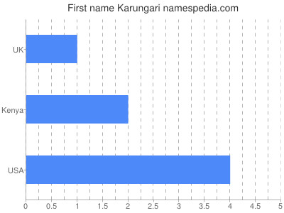 Given name Karungari