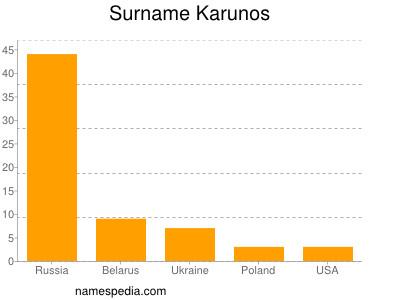 Surname Karunos