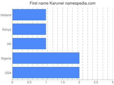 Given name Karunwi