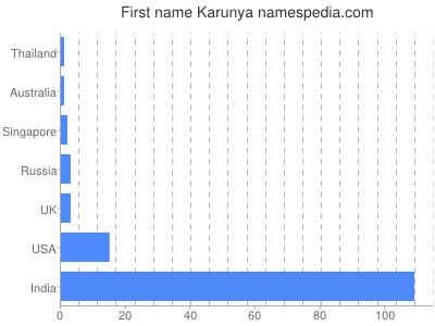 Given name Karunya