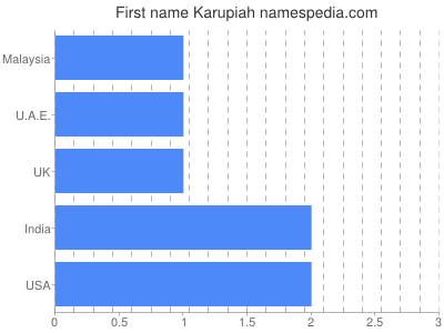 Given name Karupiah
