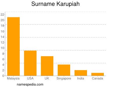 Surname Karupiah