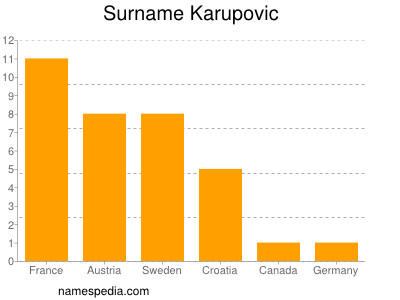 Surname Karupovic