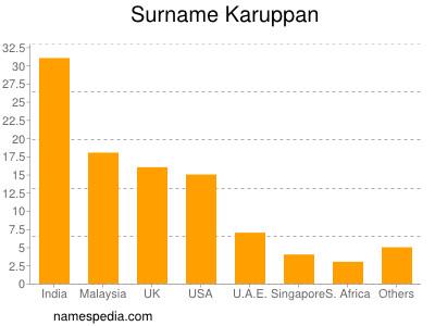 Surname Karuppan