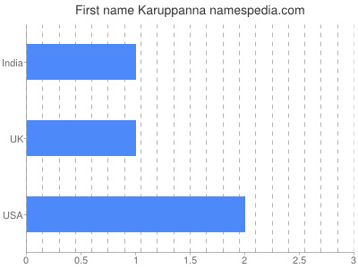 Given name Karuppanna