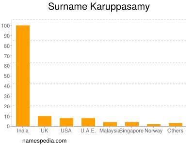 Surname Karuppasamy