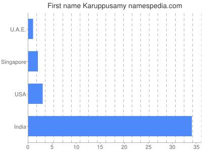 Given name Karuppusamy