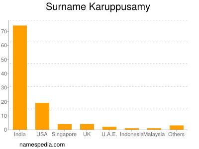Surname Karuppusamy