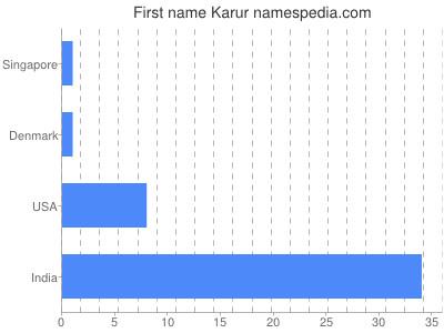 Given name Karur