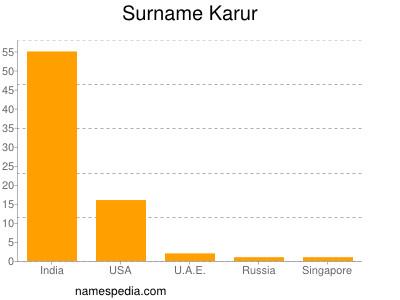 Surname Karur