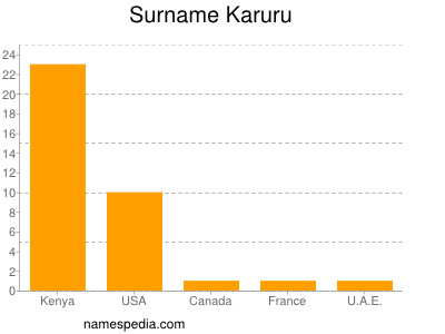 Surname Karuru