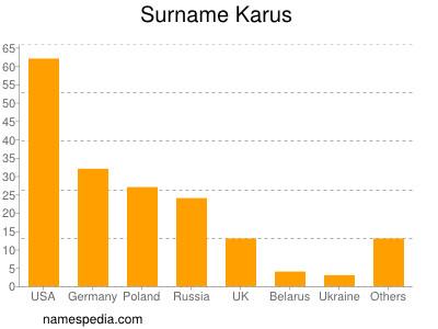 Surname Karus