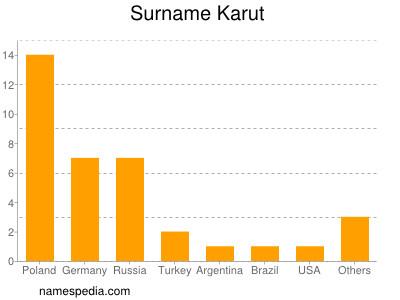 Surname Karut