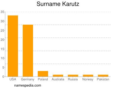 Surname Karutz